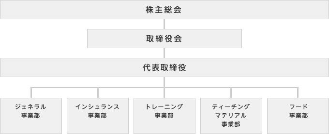 アルム 組織図